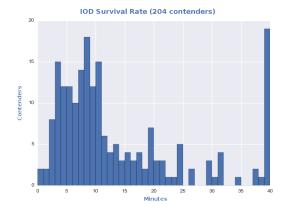 IOD-Duration-Histogram-Jeff-204